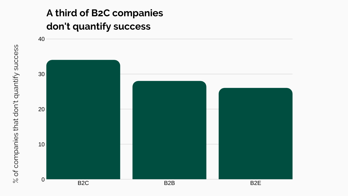 A third of B2C companies don't quantify success