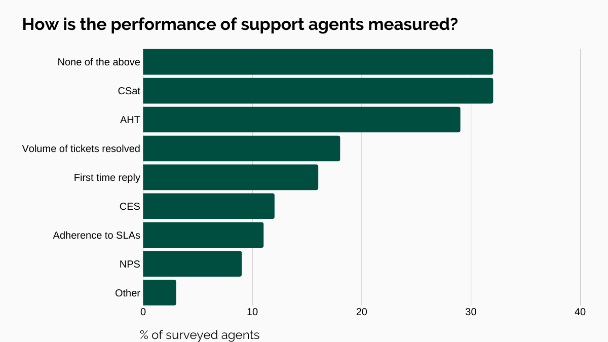 How is the performance of support agents measured?
